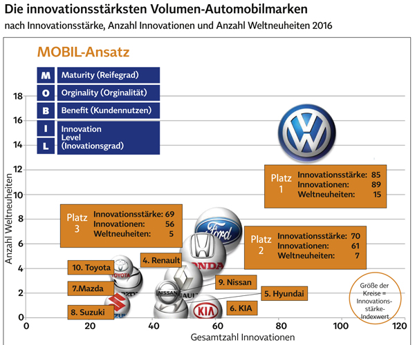 Innovation, Volumen-Automobilhersteller, Ranking, Volkwagen, Toyota