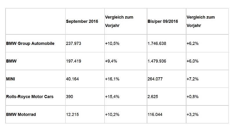 Bmw Group Verbucht Neuen September Absatzrekord