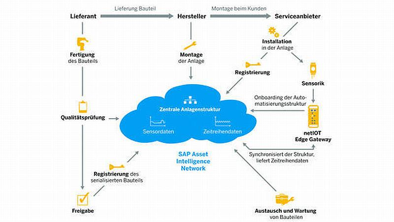 SAP, IoT, Digitaler Zwilling