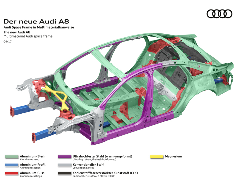 Neue A8 Karosse Besteht Erstmals Aus Vier Werkstoffen