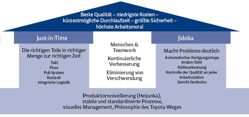 Toyota Production System-Haus