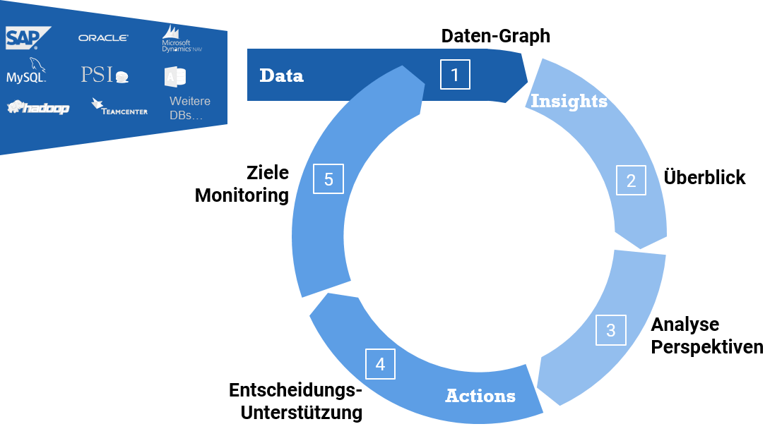 Data Insights Action