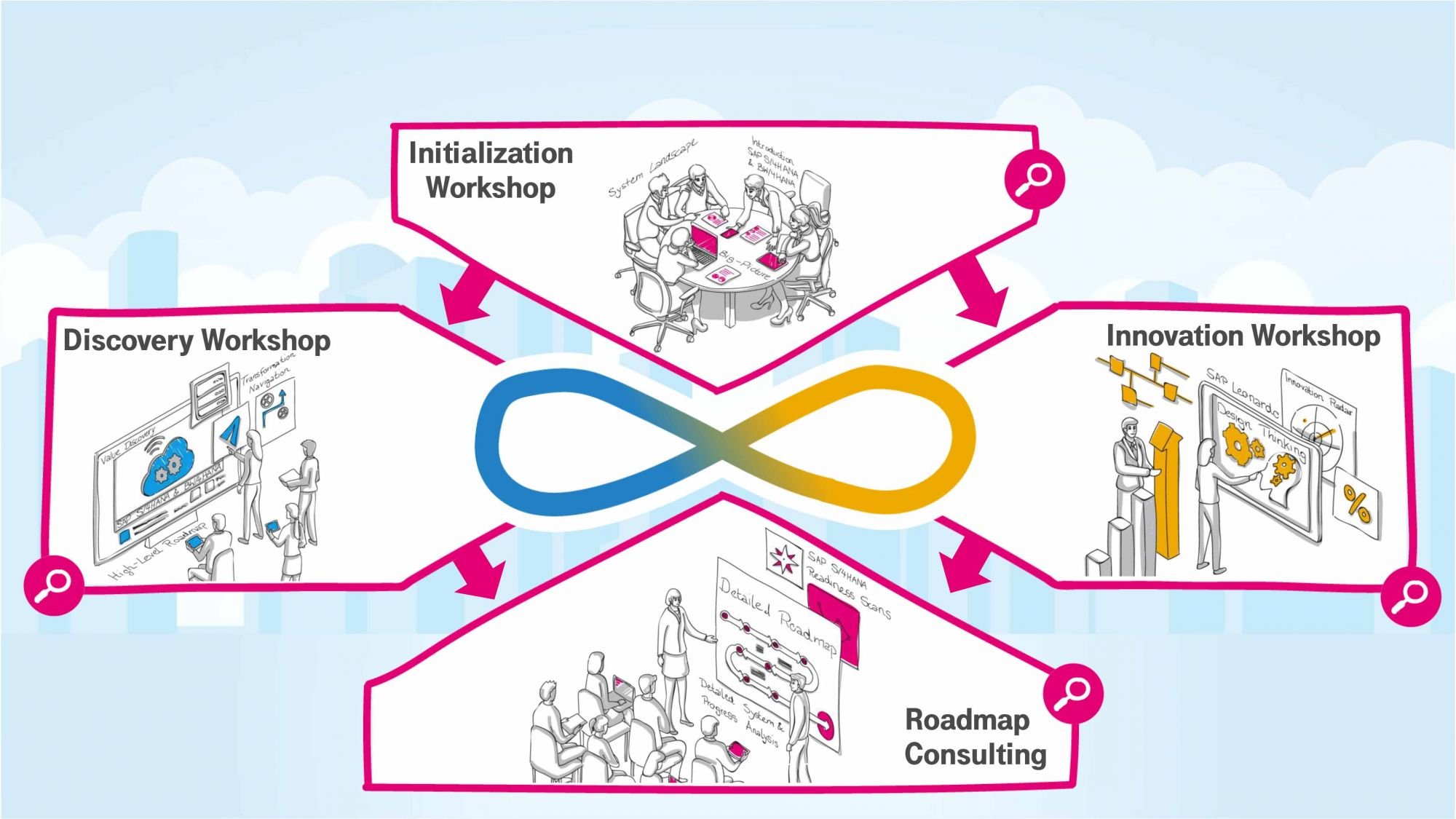 T-Systems Value Consulting for SAP Solutions