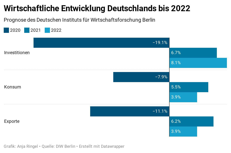 Flüchtlinge Deutschland 2021 Prognose