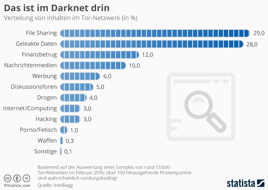 Darknet Grafik